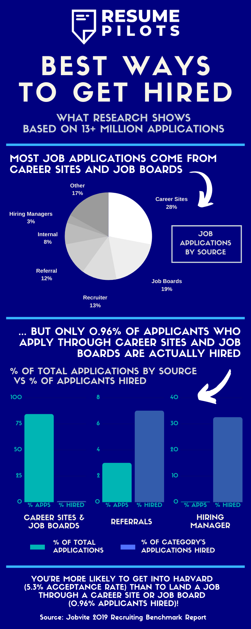 Recruitment and Hiring Trends 2019