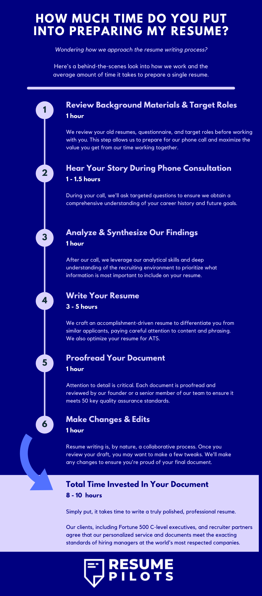 How Long Does It Take to Write a Resume?