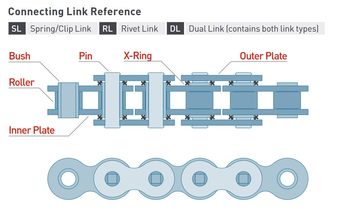 JT Chain Connecting Link Reference