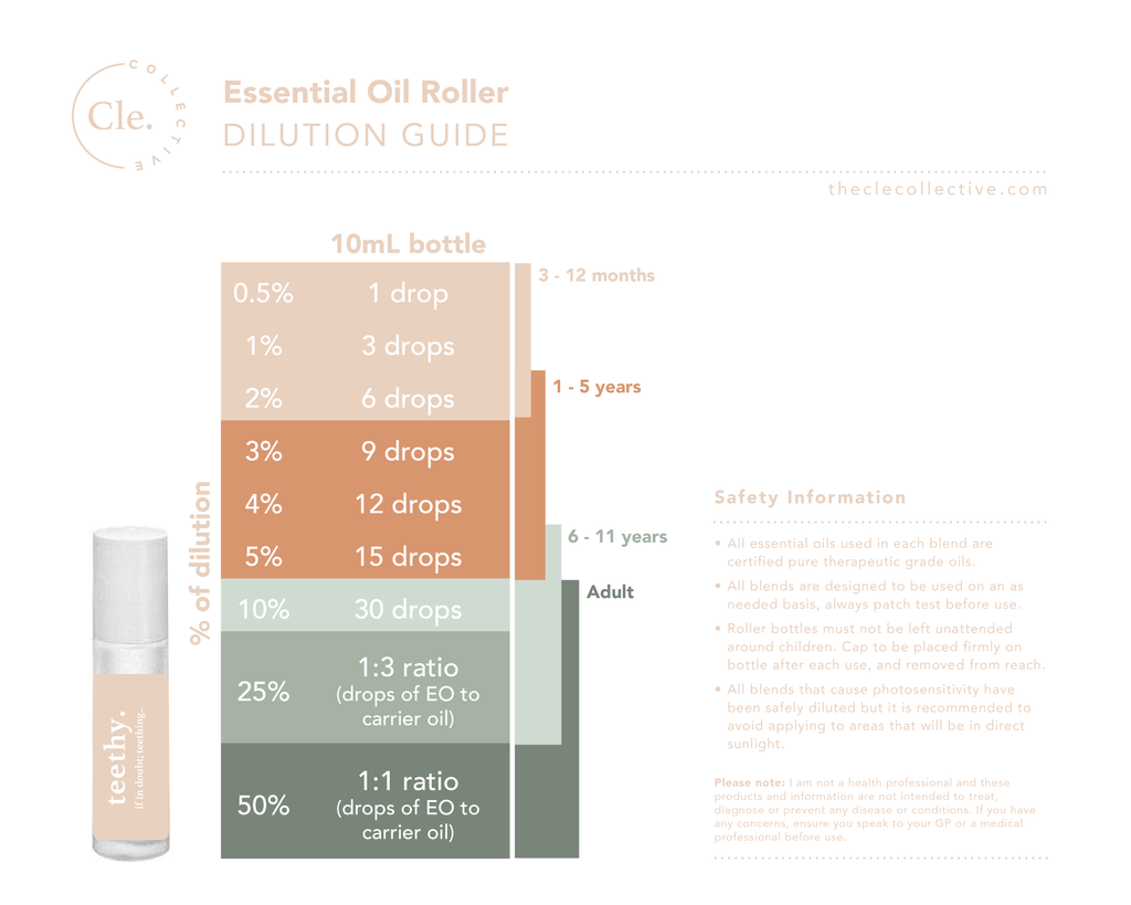 The Cle Collective Essential Oil Dilution Guide