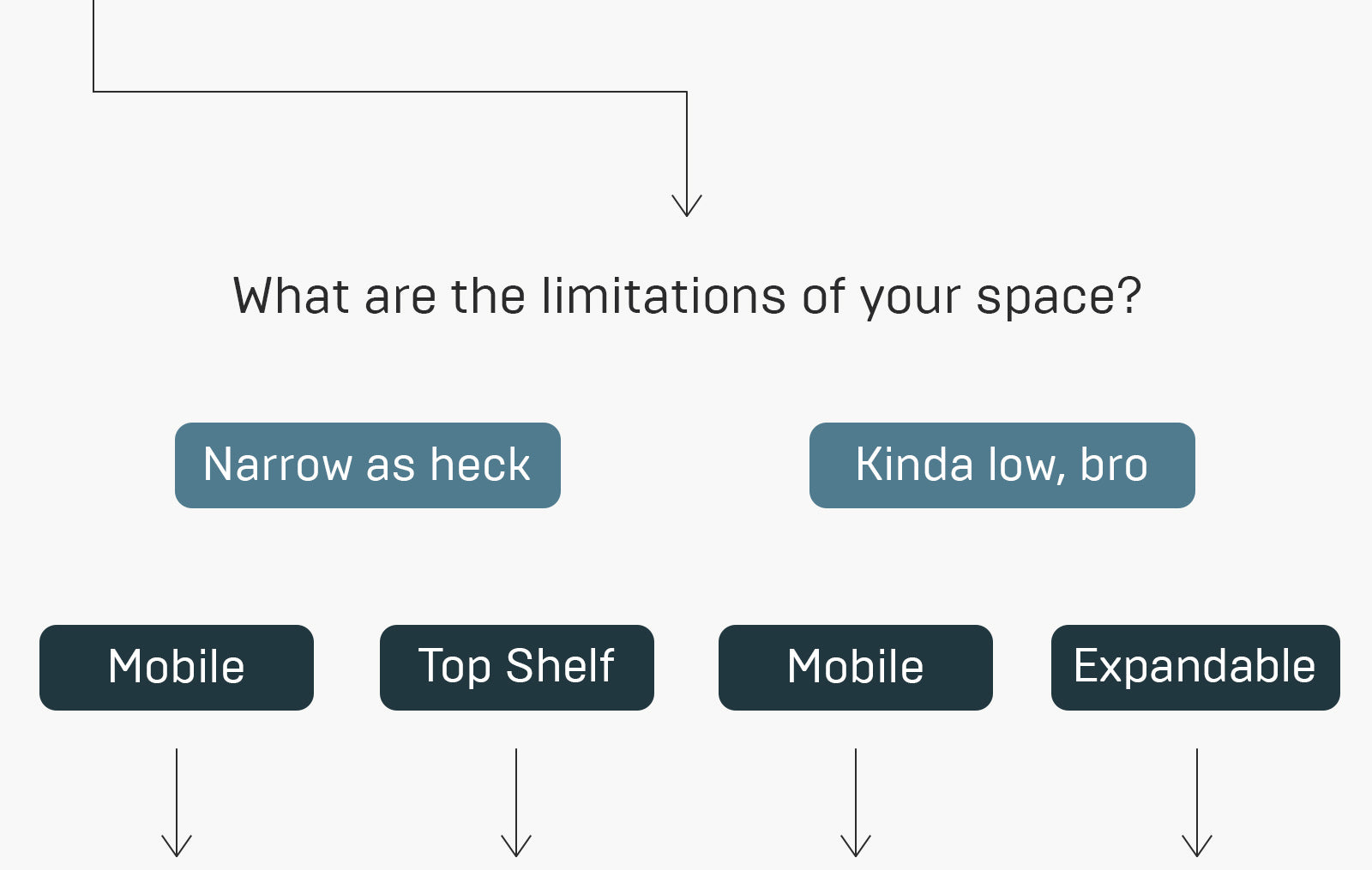 what are the limitations of your space