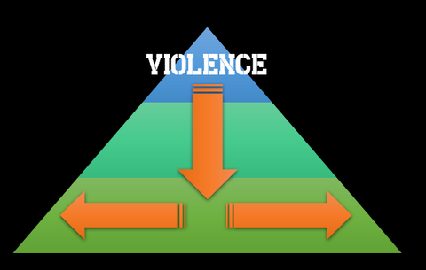 Distribution of violence