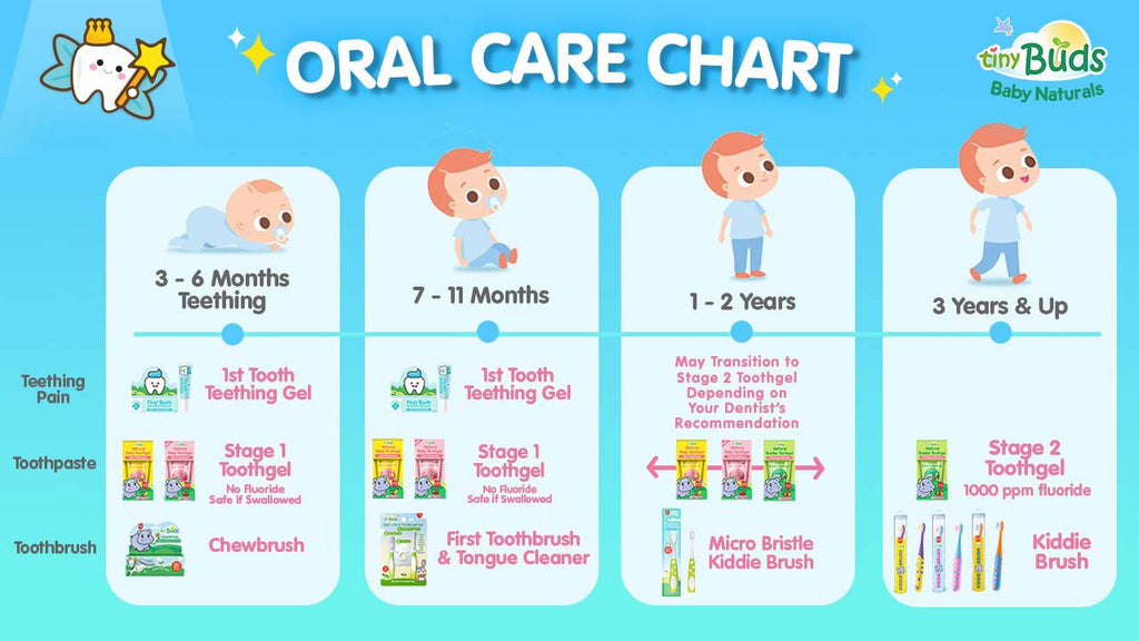 Oral Care Chart
