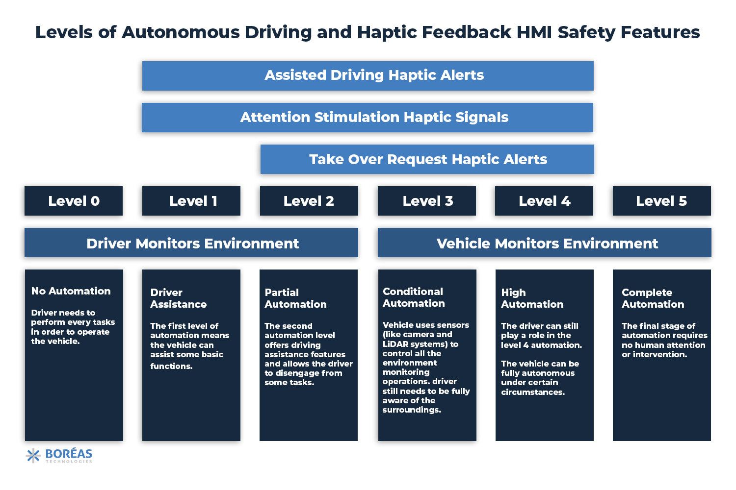 Different Levels of Vehicle Automation and Haptic Safety Features