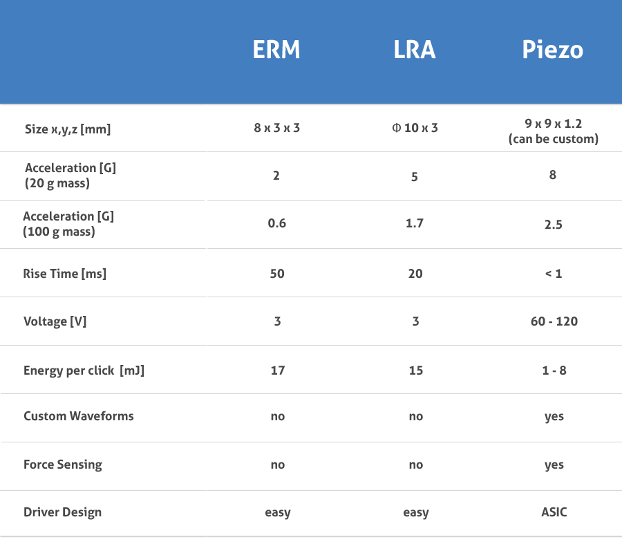 comparison chart of erm lra and piezoelectric haptic technologies