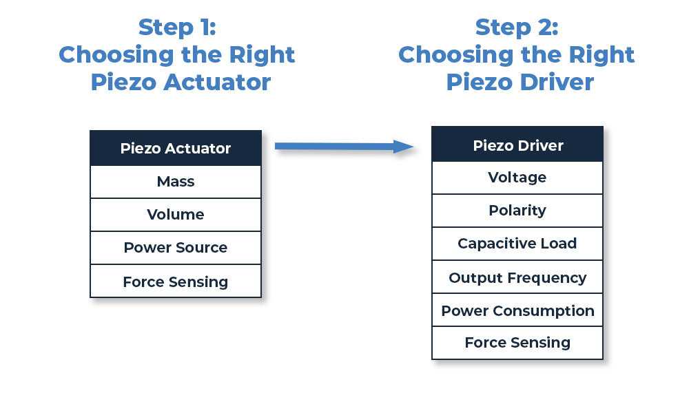 Charts of factors to consider when seleecting a piezo driver and actuator