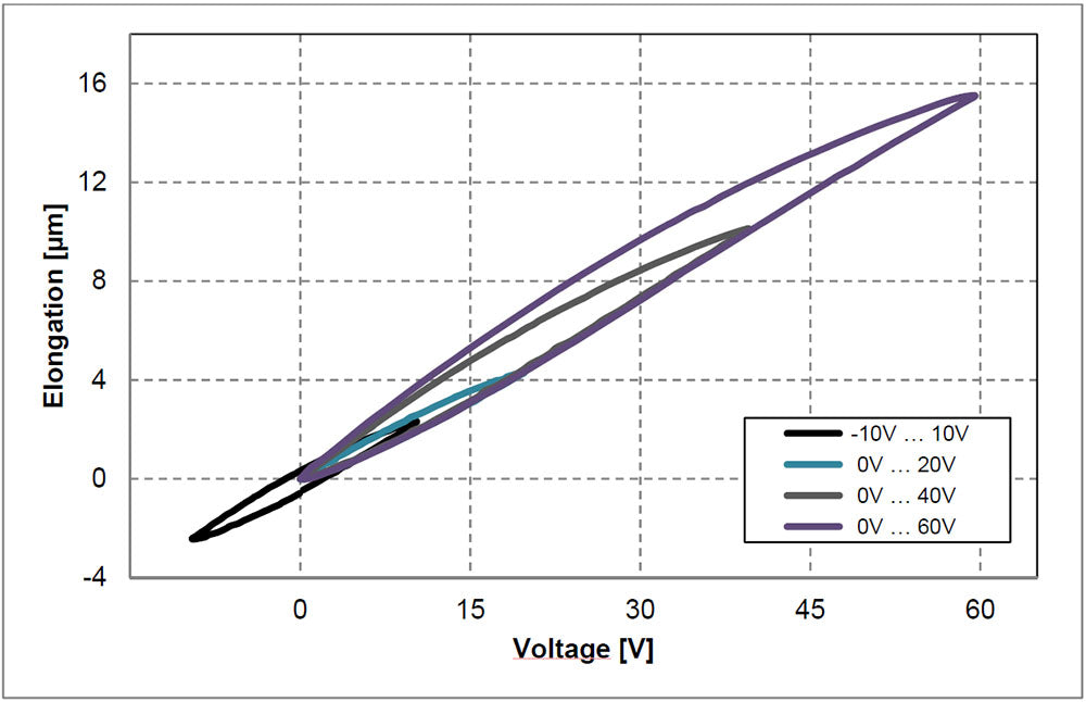 TDK PowerHap 0904H014V060 Voltage vs Displacement