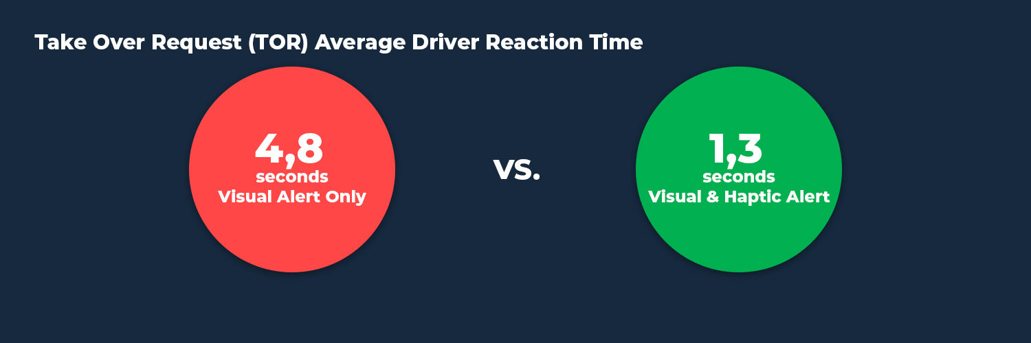 Visual alerts vs visual and haptic alerts take over reaction times