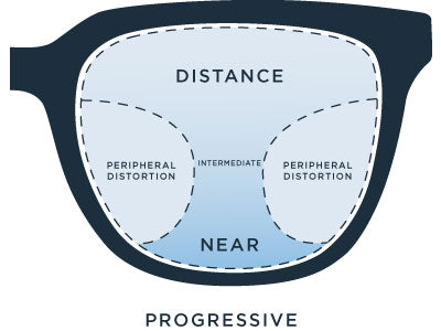 How do progressive lenses work