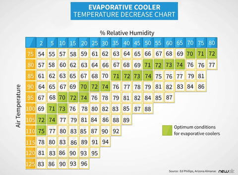 When Should You Buy an Evaporative Cooler? Know Your Humidity Levels