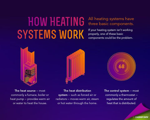 How Do Heaters Work? Your Crash Course in Heaters 101   NewAir