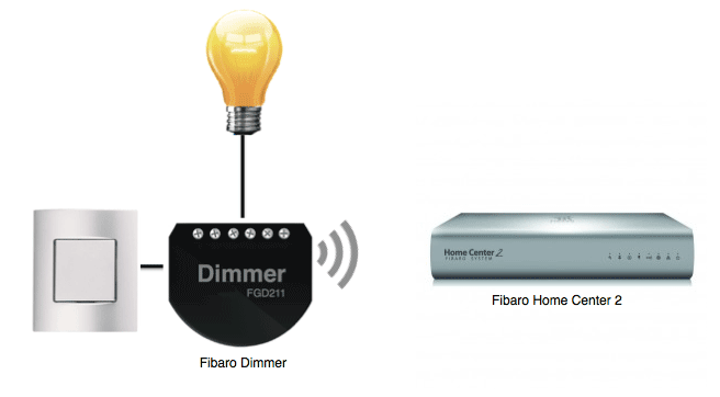 Z-Wave Devices for Sunset and Sunrise lighting control