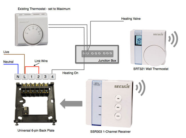 Installing the Secure Thermostat and 1-Channel Receiver