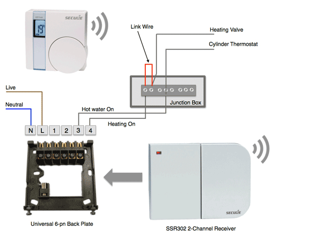 Installing the Secure Thermostat and 2-Channel Receiver