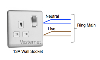 Socket connected to the Ring Circuit (Ring Main)