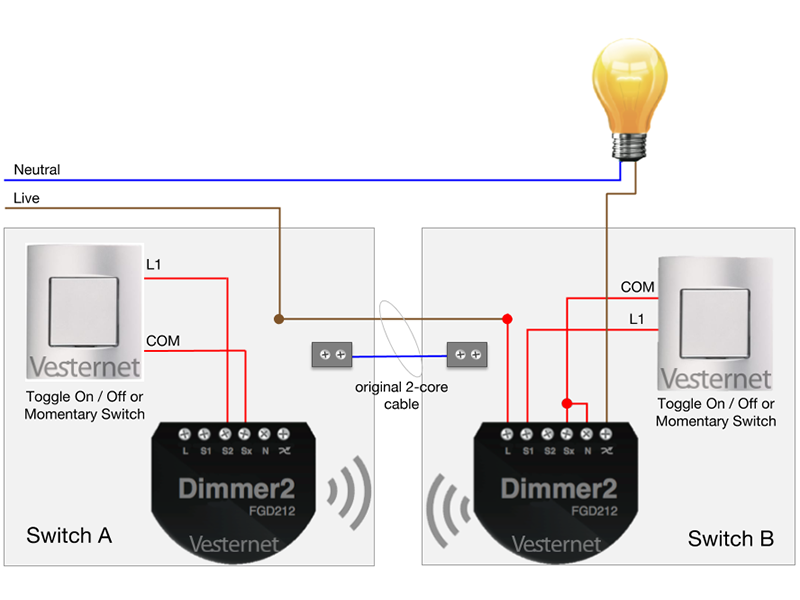 Install at Switch B and use S2 from Dimmer 2 at Switch A