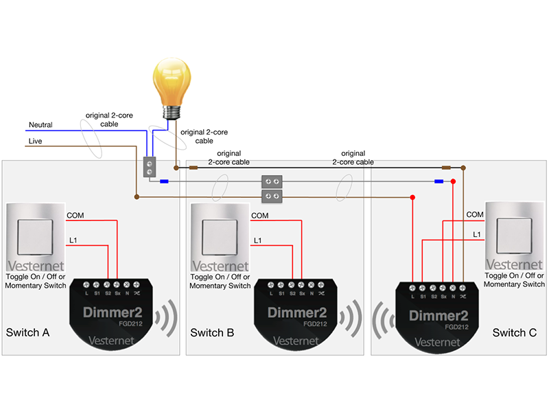 Install at Switch C and use S2 from Dimmer 2 at Switch A
