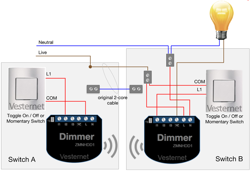Install at Switch B and use I2 from Qubino Flush Dimmer at Switch A