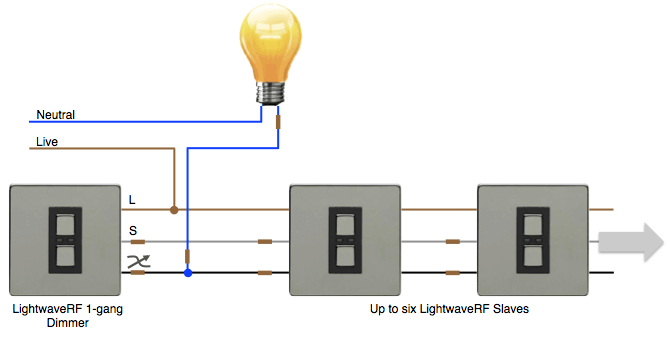 3-Way Wiring with the LightwaveRF Dimmer and Slaves