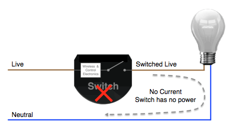Why Smart Switches can't be used without neutral