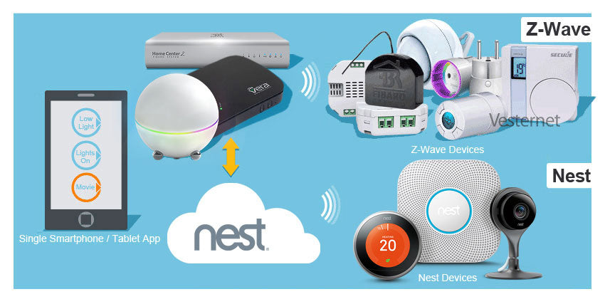Using Z-Wave and Nest Together