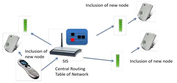 SIS Server in a Z-Wave-Network