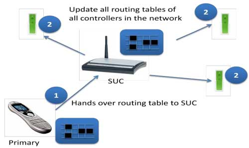 SUC in a Z-Wave Network