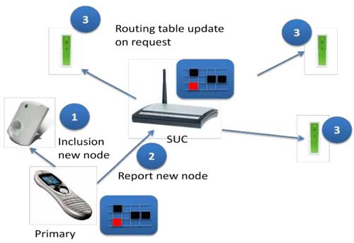 Update of the SUC Routing Table