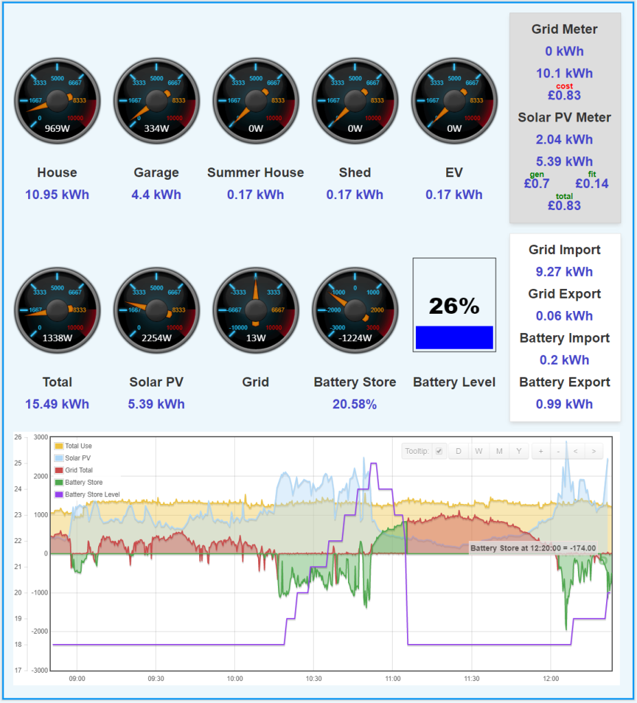 Emoncms Dashboards