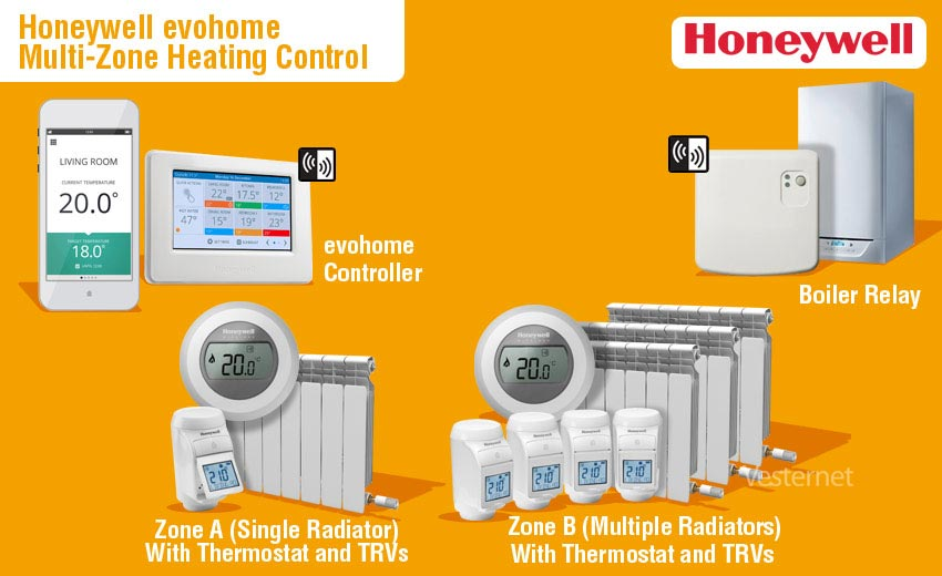 Honeywell evohome multi-zone heating - Vesternet