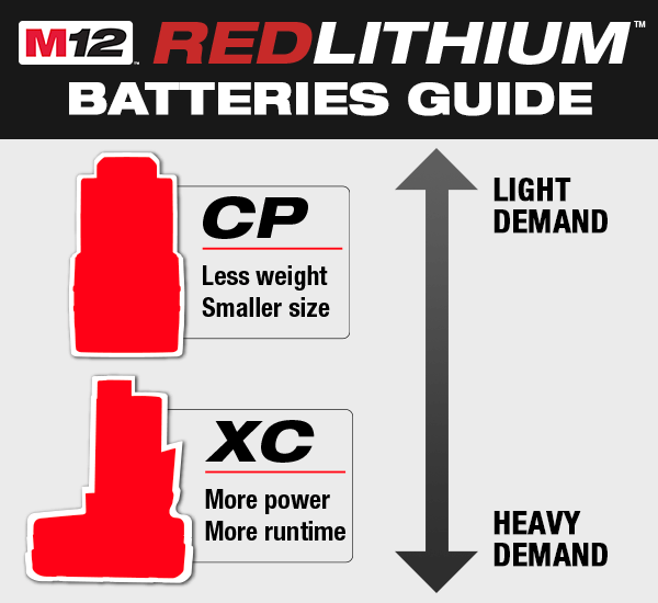 milwaukee m12 battery guide