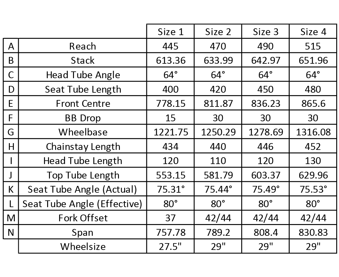 Graph with sizing for labels