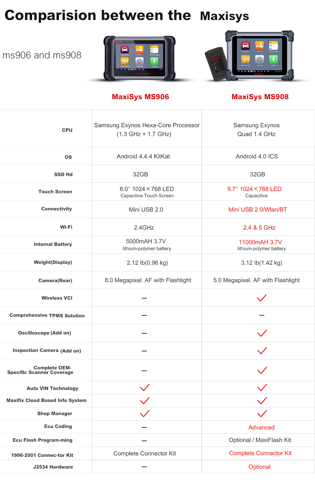 Differences between MS906 and autel ms908