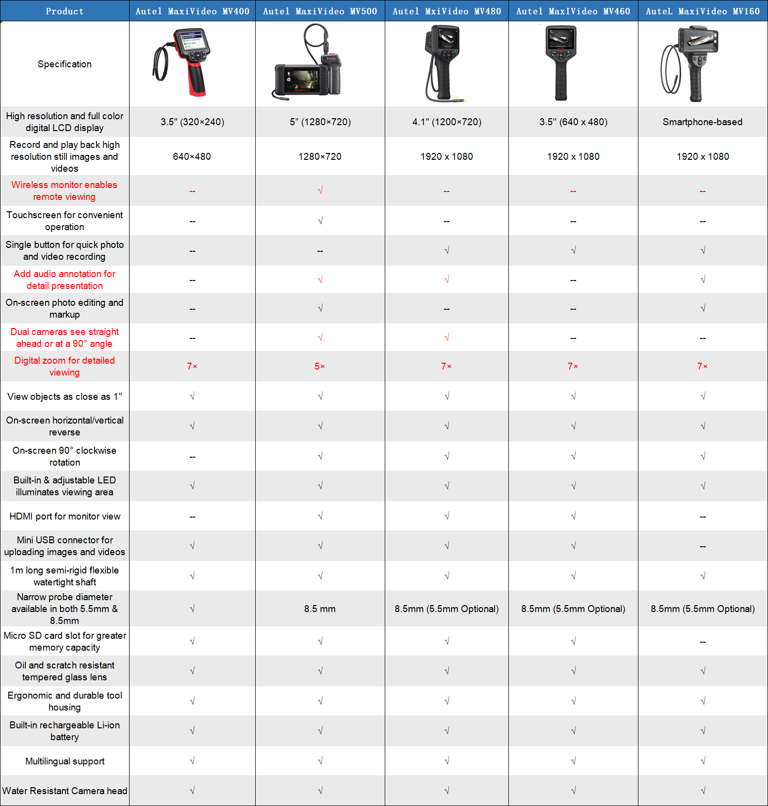 autel maxivideo tools comparison