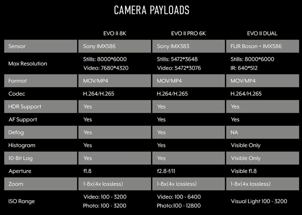 evo 2 camera payload