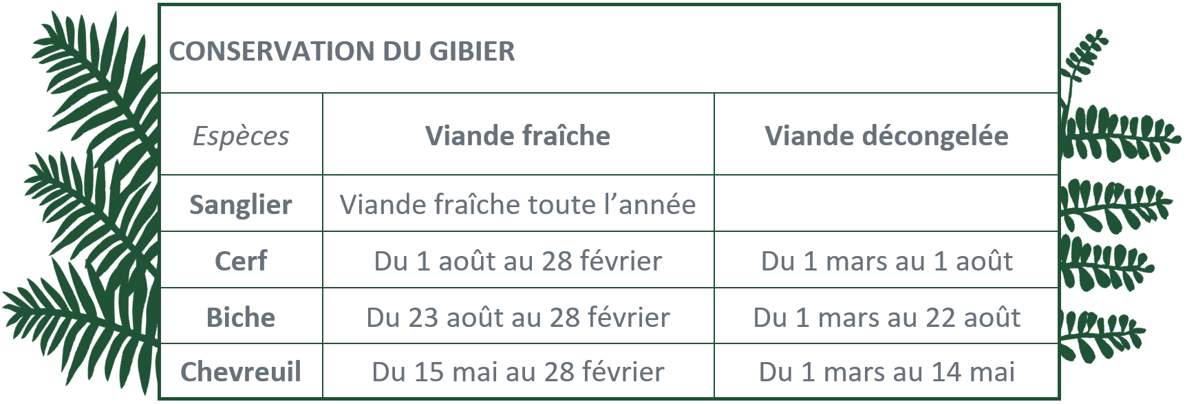 conservation gibier