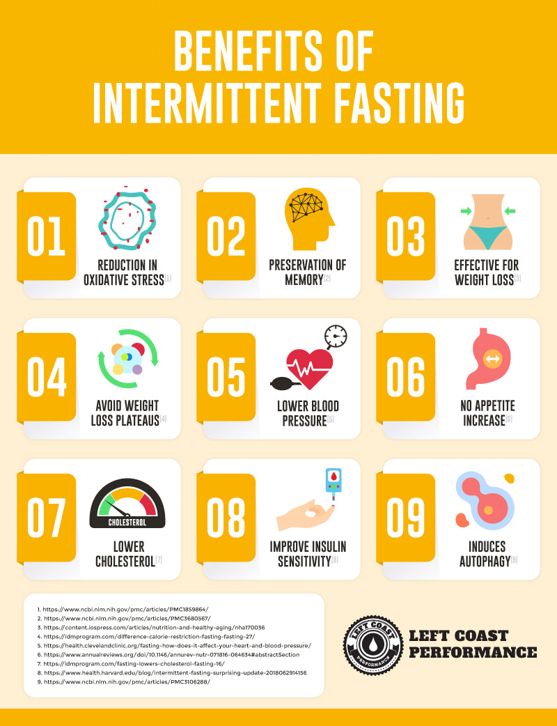 Meal Plan Keto Intermittent Fasting