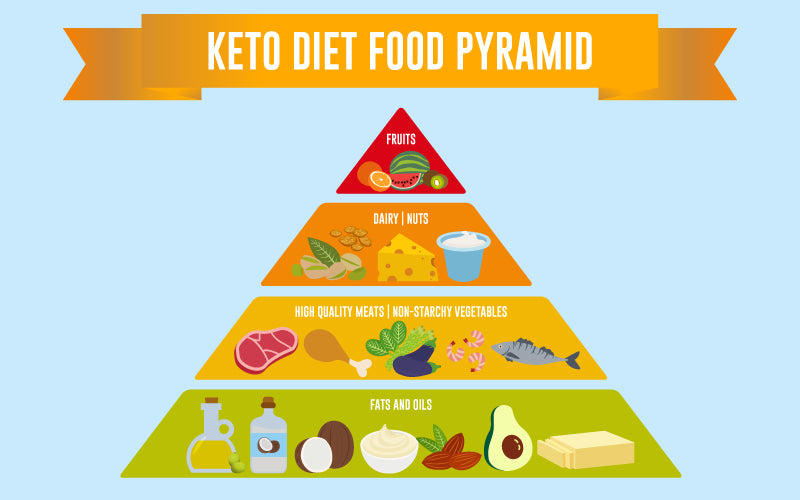 Keto Diet Food Pyramid Image