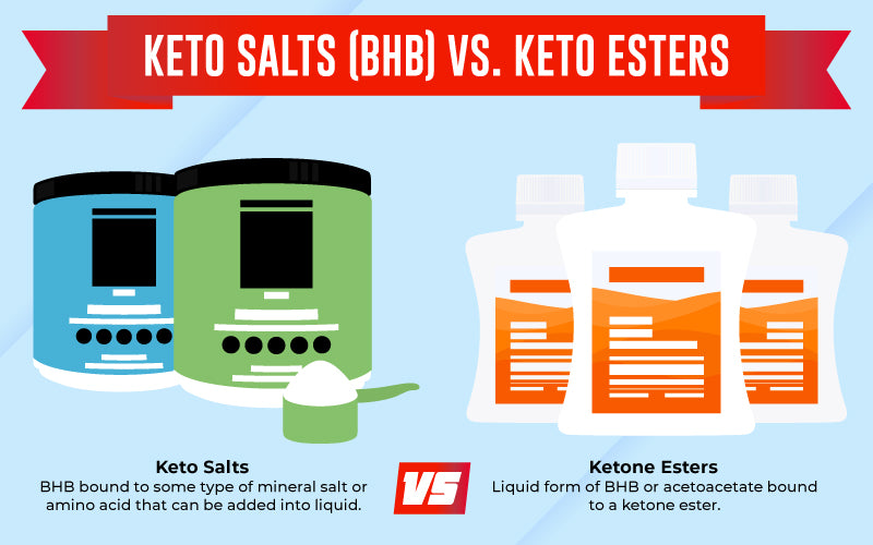 Ketone Salts Vs. Esters