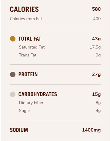 Meal Macros: Chipotle's for Keto