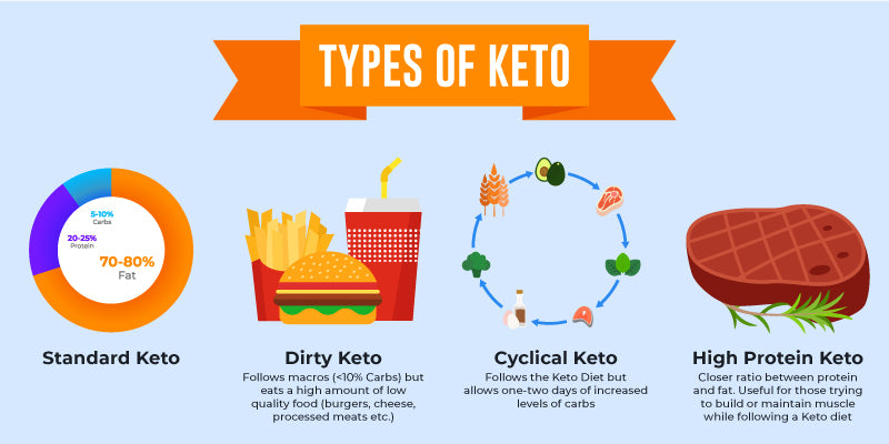 different types of ketogenic diet