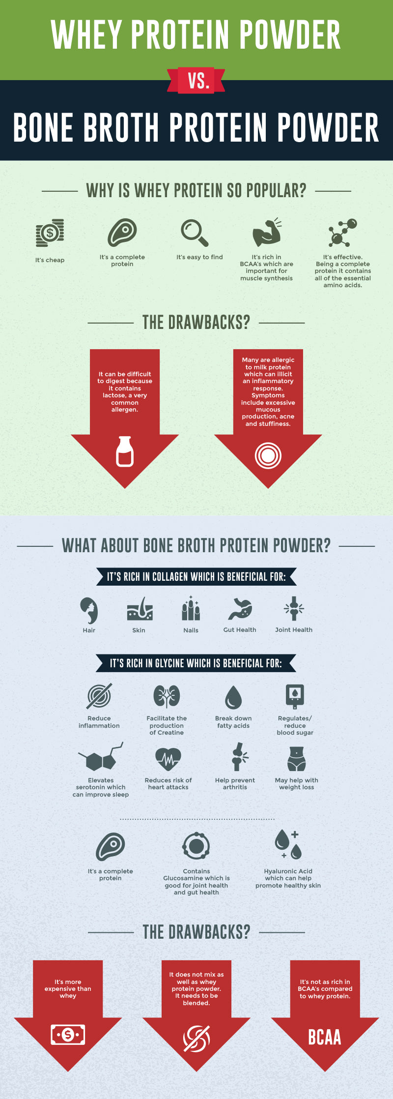 Bone Broth Protein Powder Vs. Whey Protein Powder