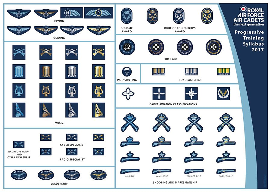 Royal Air Force – Air Cadets – Training Syllabus 2017 Badges