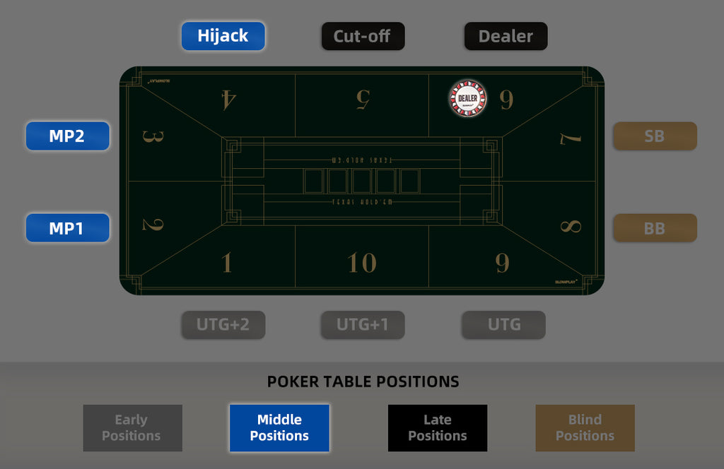 Middle Positions in Poker | SLOWPLAY