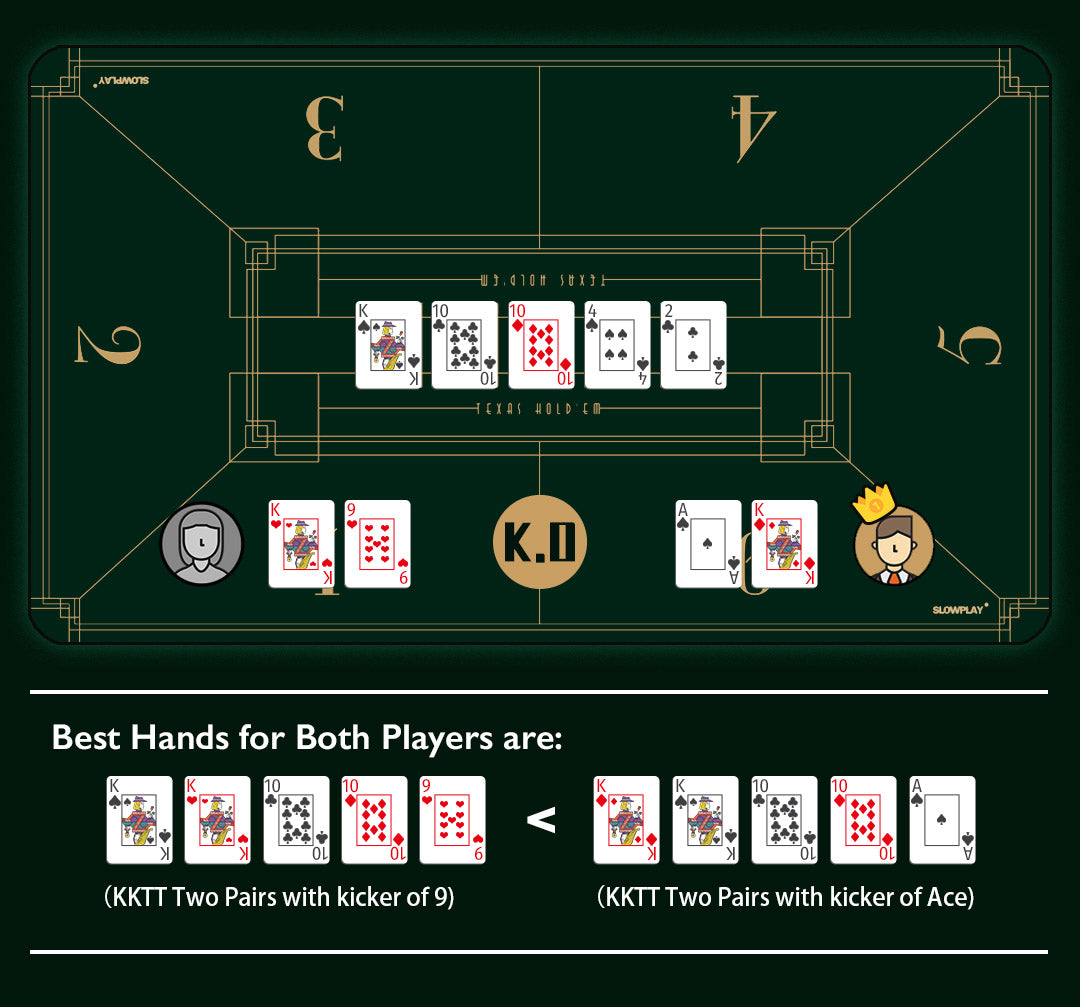 How to Play Poker | what is kicker in poker?