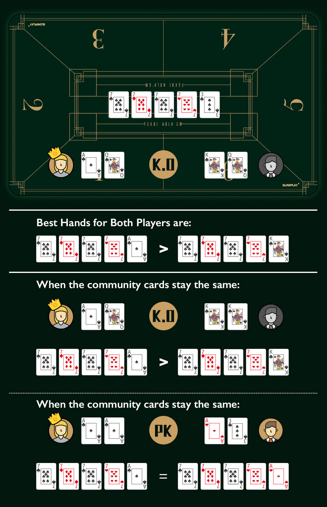 How to play poker | Four of a kind poker hands