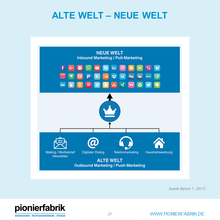 Laden Sie das Bild in den Galerie-Viewer, SALES GOES DIGITAL. NOW | Webinar