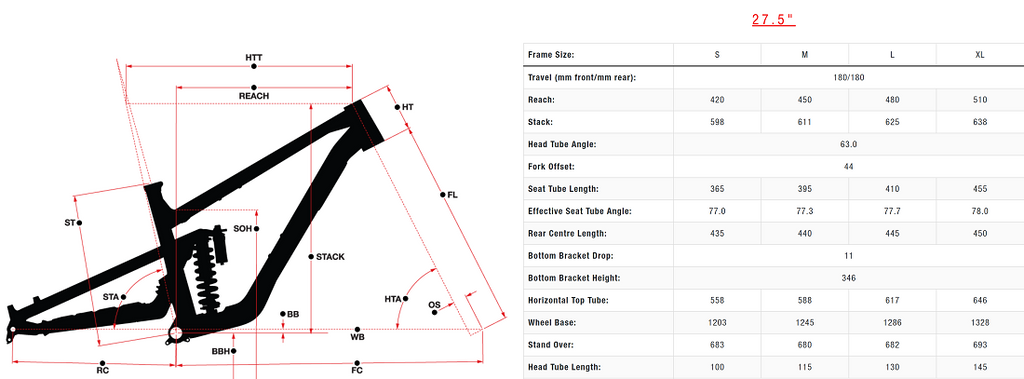 Shop Norco mountain bikes Brisbane For The Riders Shore Geometry