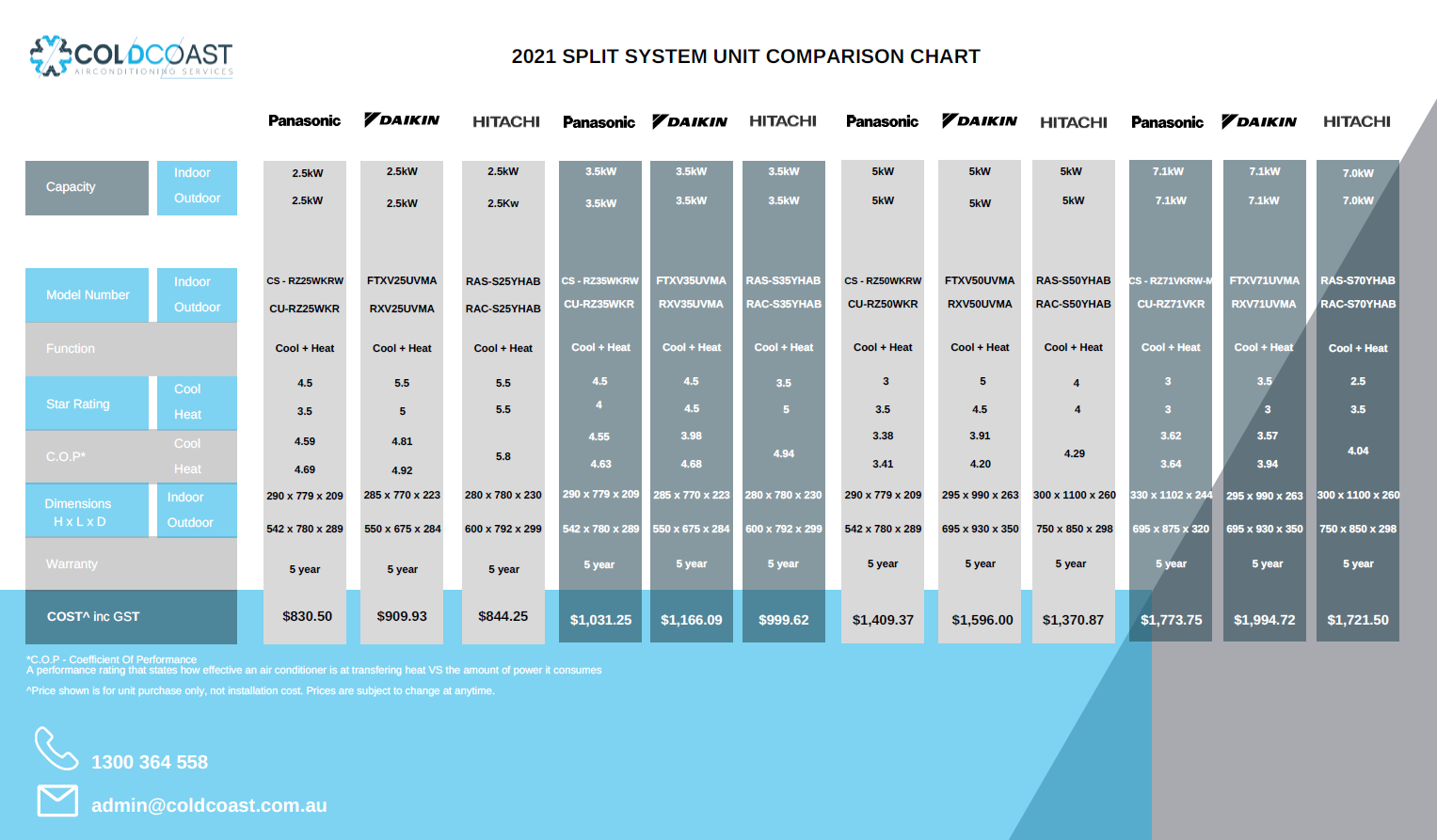 Split System Air Conditioning Comparison Chart