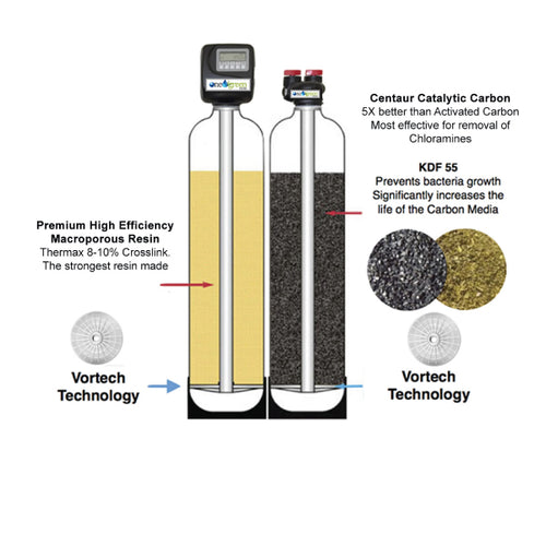 Titanium  Water Salt-Based Softener & Filter Combo